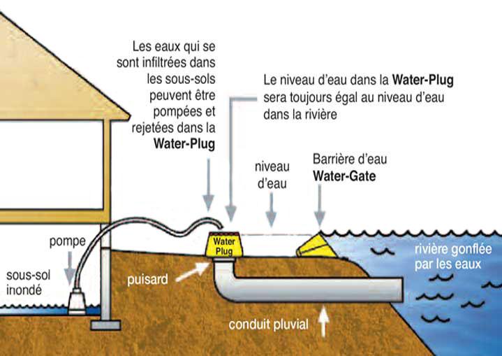 hochwasserschutz water gate flexible barrieren. Black Bedroom Furniture Sets. Home Design Ideas