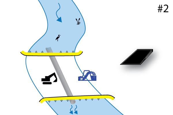 Flexibles Water-Gate © Kofferdämme. Diagramm einer Installation senkrecht zum Wasserlauf mit 2 stromaufwärts und stromabwärts gelegenen Kofferdämmen von Kopf bis Schwanz. Fall 2