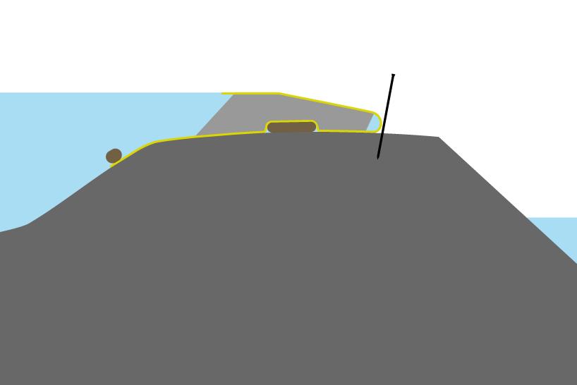 Positionierung eines flexiblen Kofferdamms auf einer Schwelle mit breitem Kamm. Ballastierung der Vorderkante und des Sandsacks unter dem Kofferdamm zur Verstärkung der Reibungskräfte.
